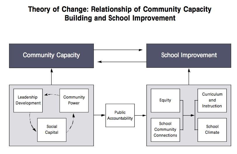 Successful Community Organizing for School Reform by Eva Gold & Elaine Simon